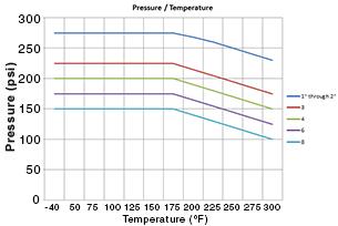 Durcor Pressure / Temperature
