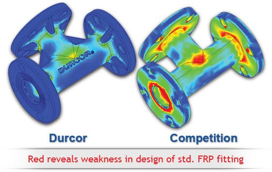 Durcor vs Competition