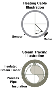 Heating Cable Illustration / Steam Tracing Illustration